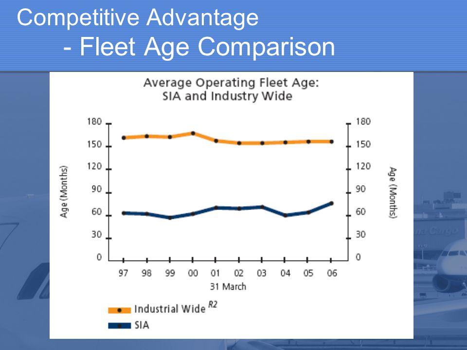 Competitive Advantage - Fleet Age Comparison