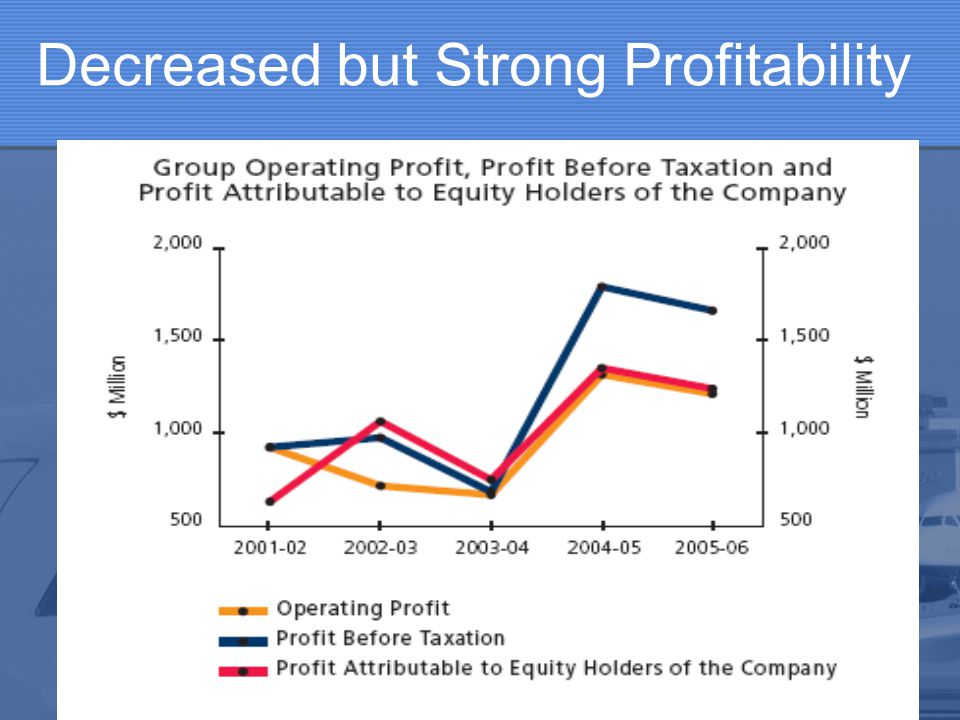 Decreased but Strong Profitability