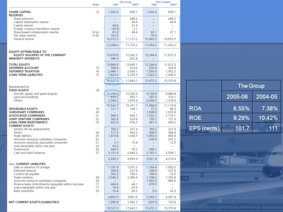 The Group 2005-06 2004-05 ROA 6.55% 7.38% ROE 9.29% 10.42% EPS (cents)
