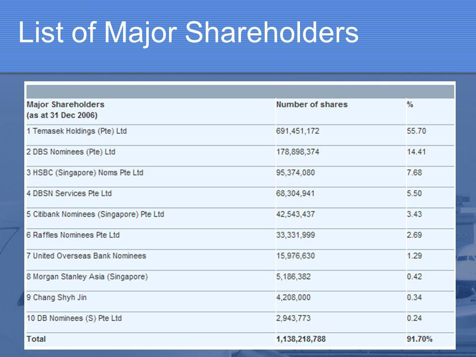 List of Major Shareholders