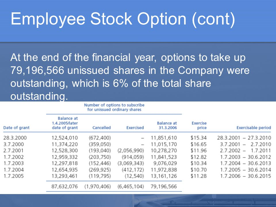 Employee Stock Option (cont)