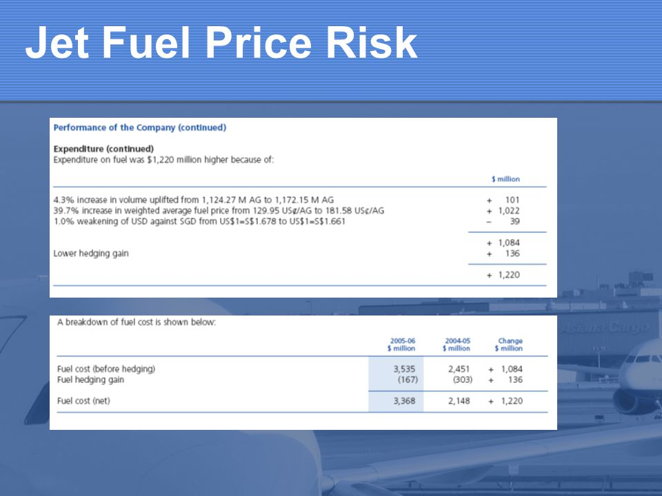 Jet Fuel Price Risk