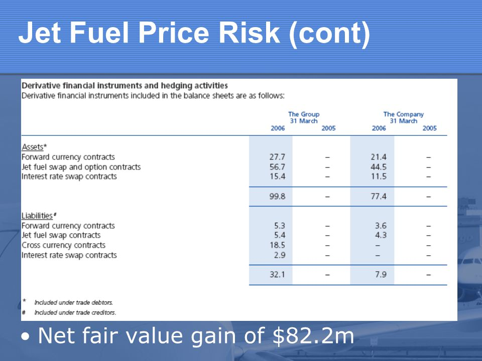 Jet Fuel Price Risk (cont)