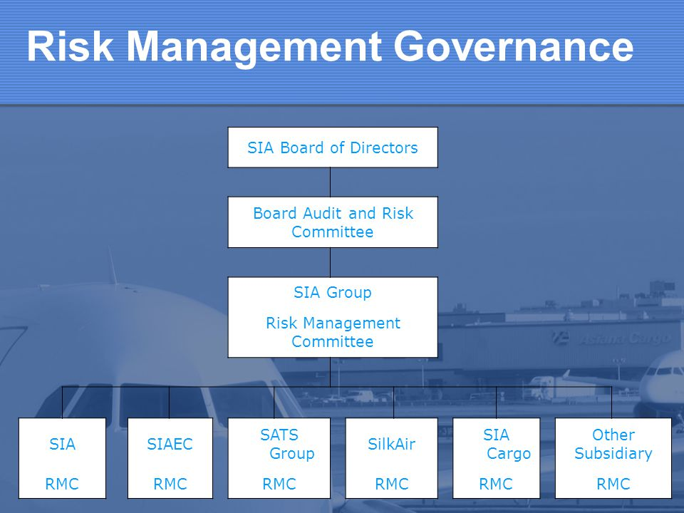 Risk Management Governance