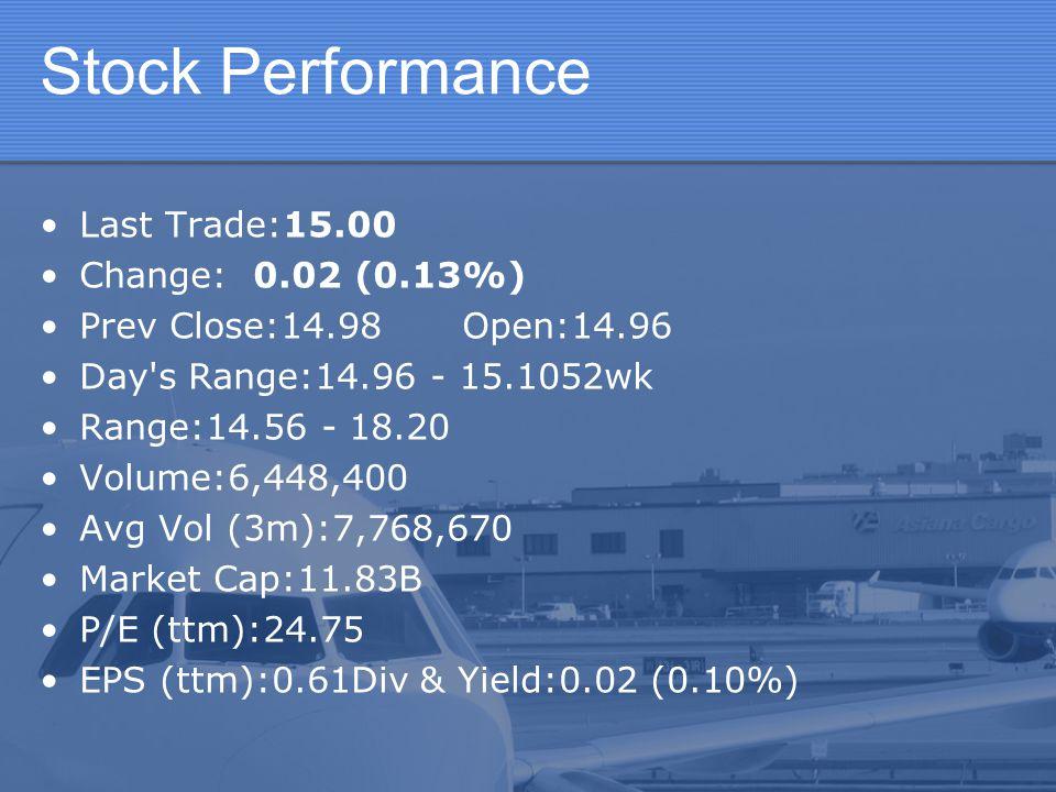 Stock Performance Last Trade:15.00 Change: 0.02 (0.13%)