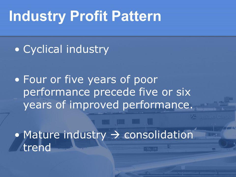 Industry Profit Pattern