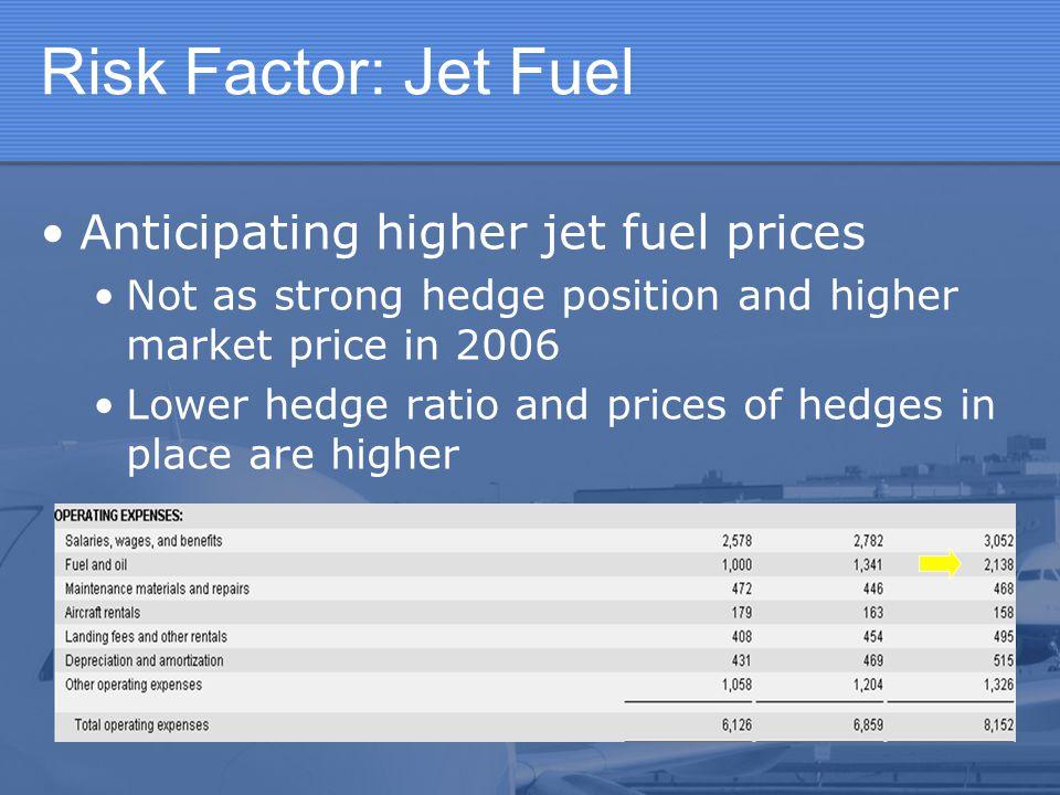 Risk Factor: Jet Fuel Anticipating higher jet fuel prices