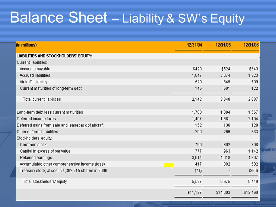 Balance Sheet – Liability & SW's Equity