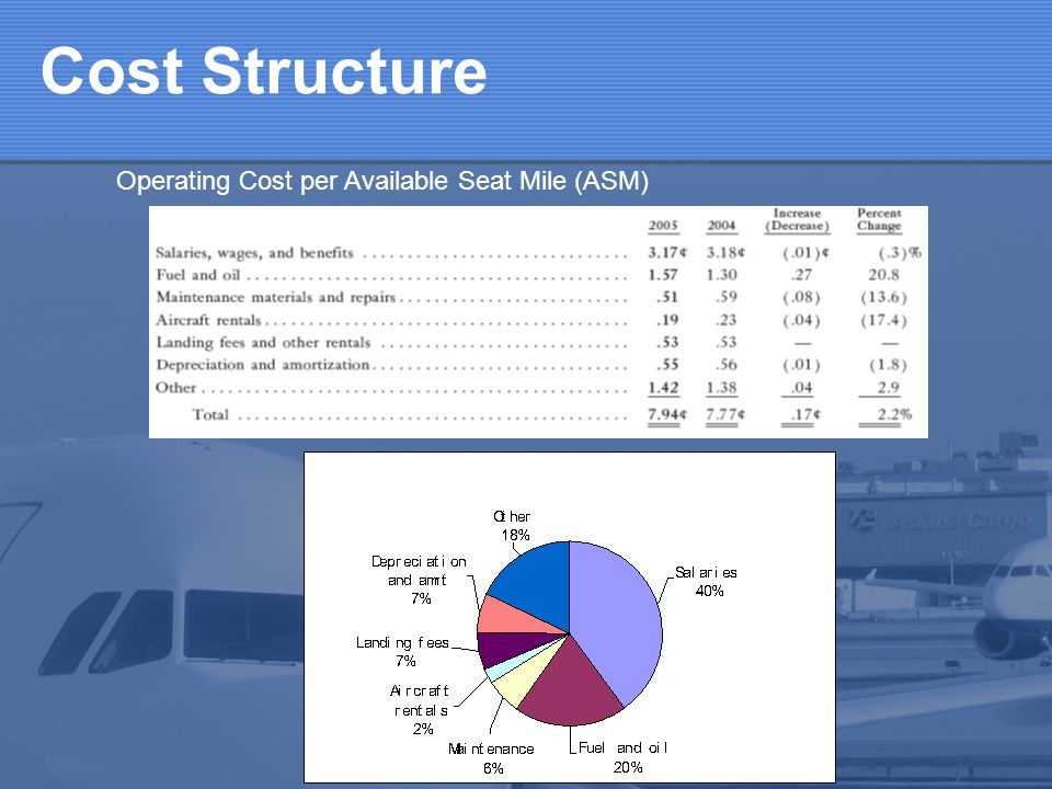 Cost Structure Operating Cost per Available Seat Mile (ASM)