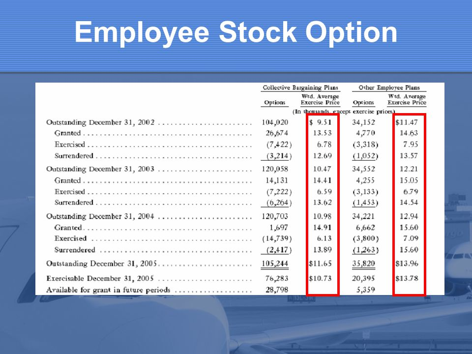Employee Stock Option Given that company current stock price is $15