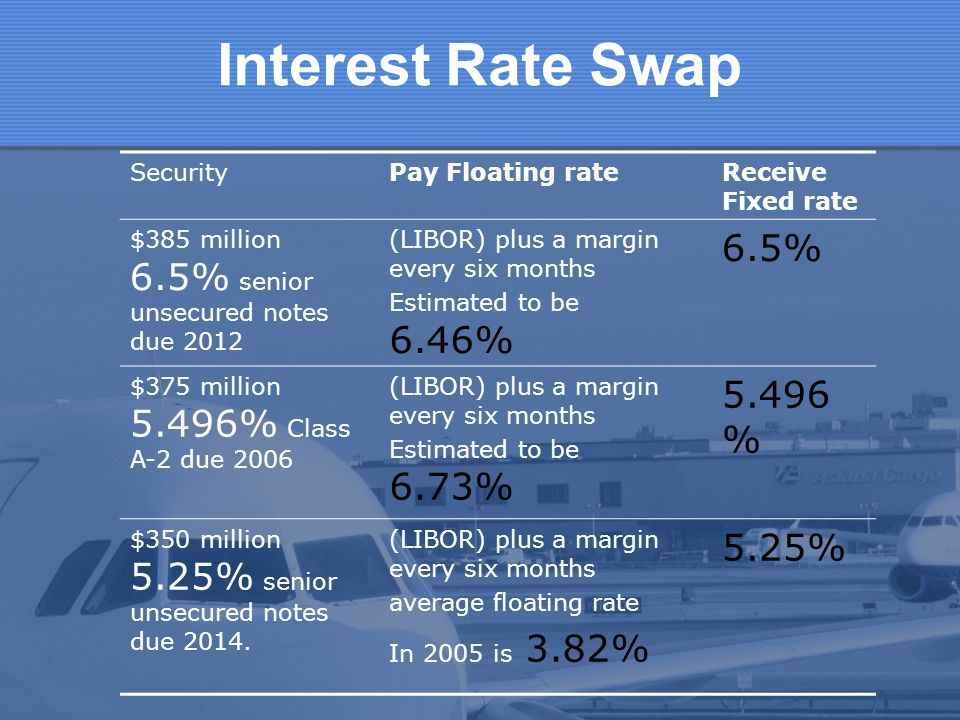 Interest Rate Swap 6.5% 5.496% 5.25% Security Pay Floating rate