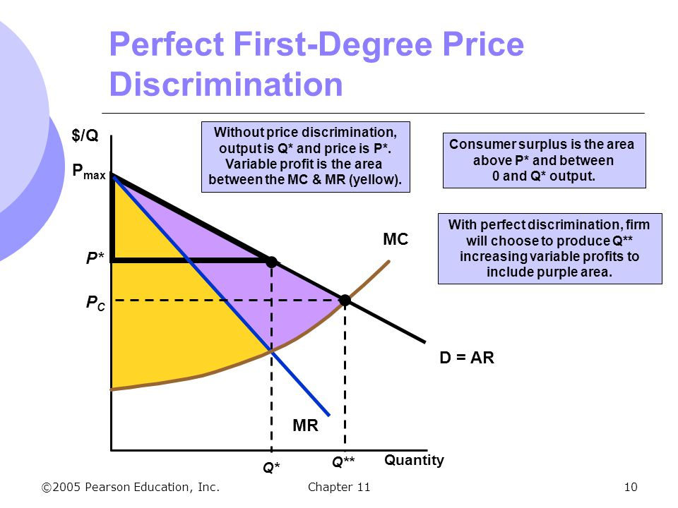 Perfect First-Degree Price Discrimination