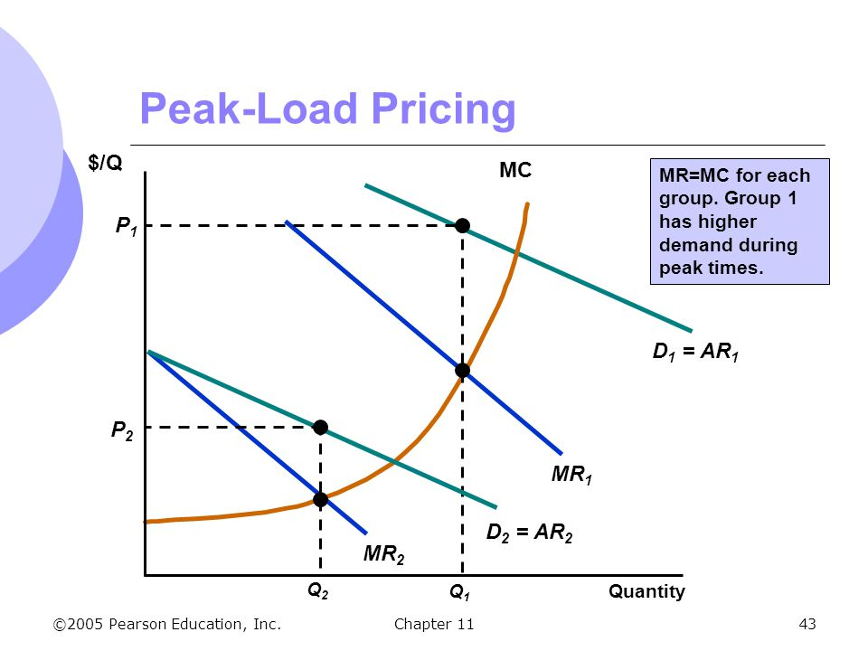Peak-Load Pricing $/Q MC P1 D1 = AR1 P2 MR1 D2 = AR2 MR2
