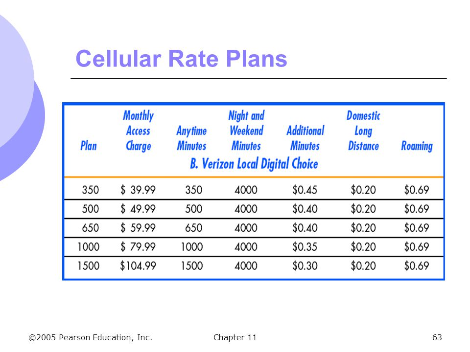 Cellular Rate Plans Chapter 11