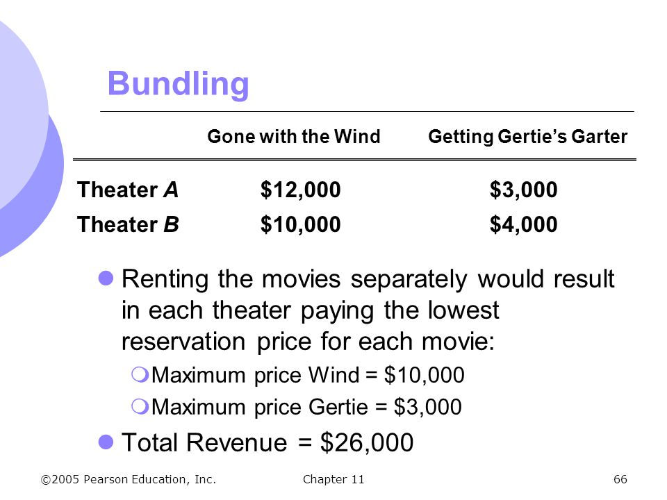 Bundling Gone with the Wind Getting Gertie's Garter. Theater A $12,000 $3,000. Theater B $10,000 $4,000.