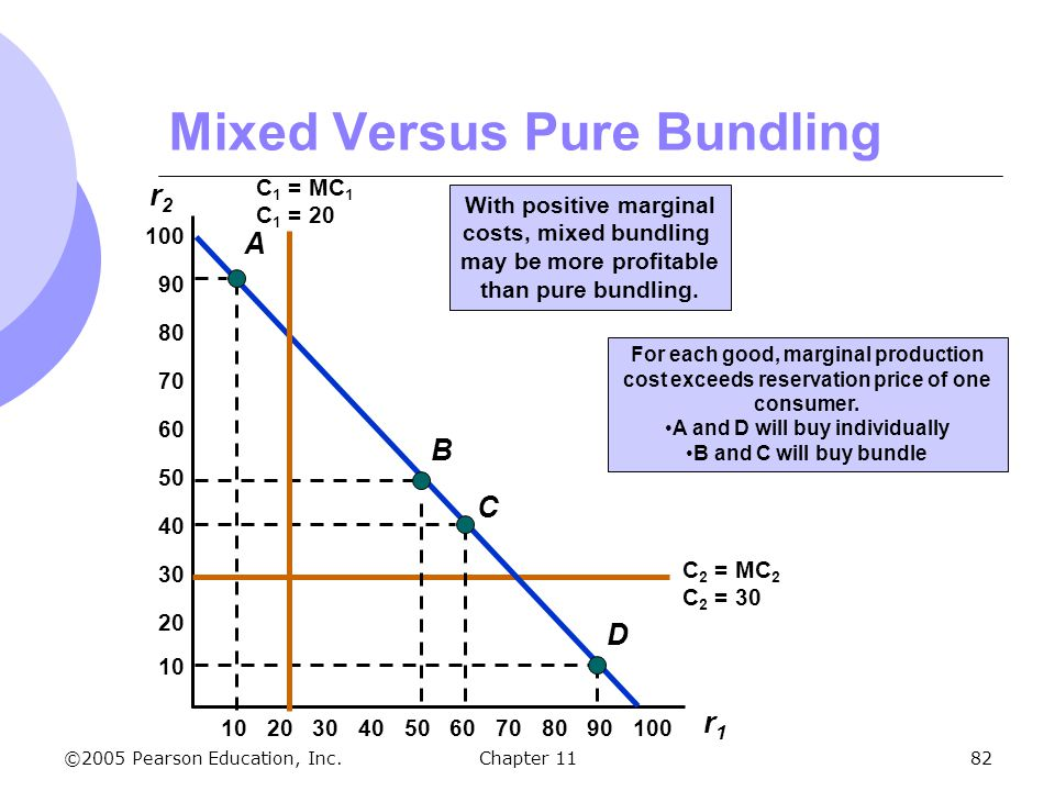 Mixed Versus Pure Bundling