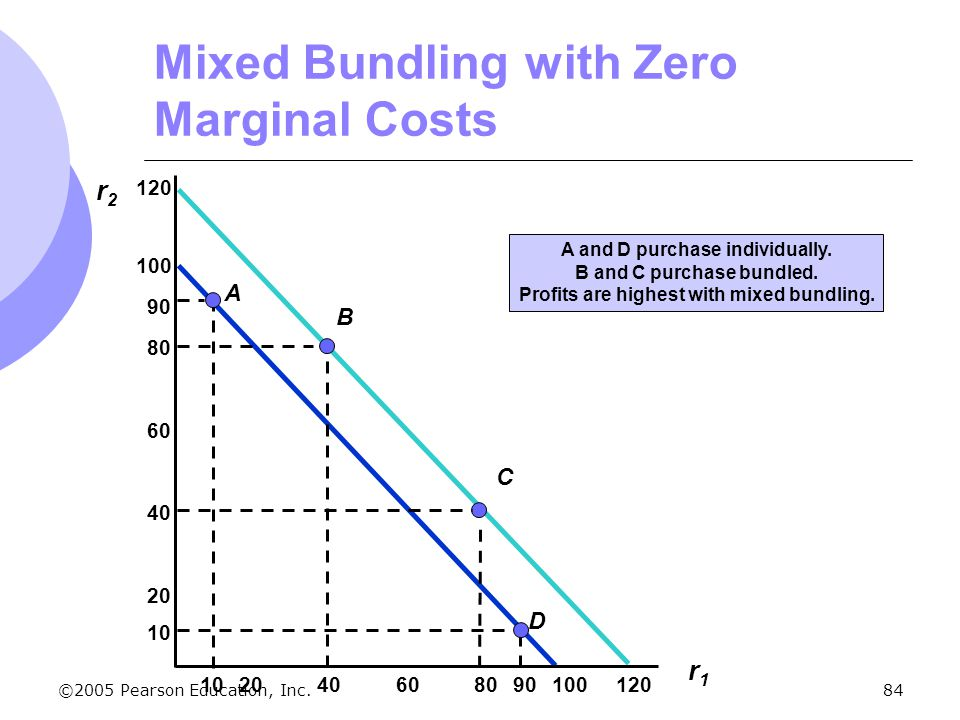 Mixed Bundling with Zero Marginal Costs