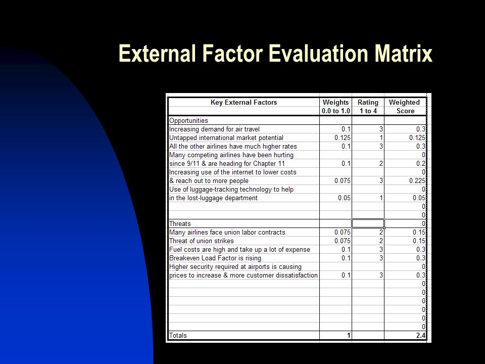 External Factor Evaluation Matrix