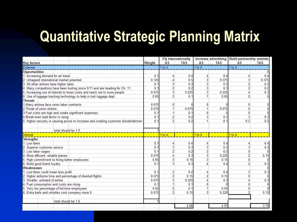 Quantitative Strategic Planning Matrix