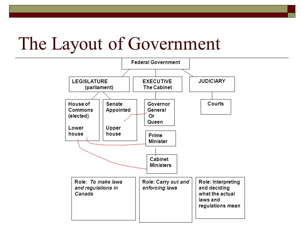 The Layout of Government