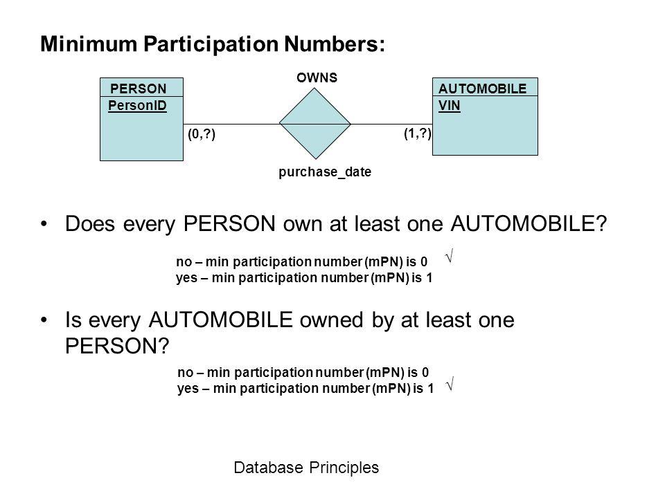 Minimum Participation Numbers: