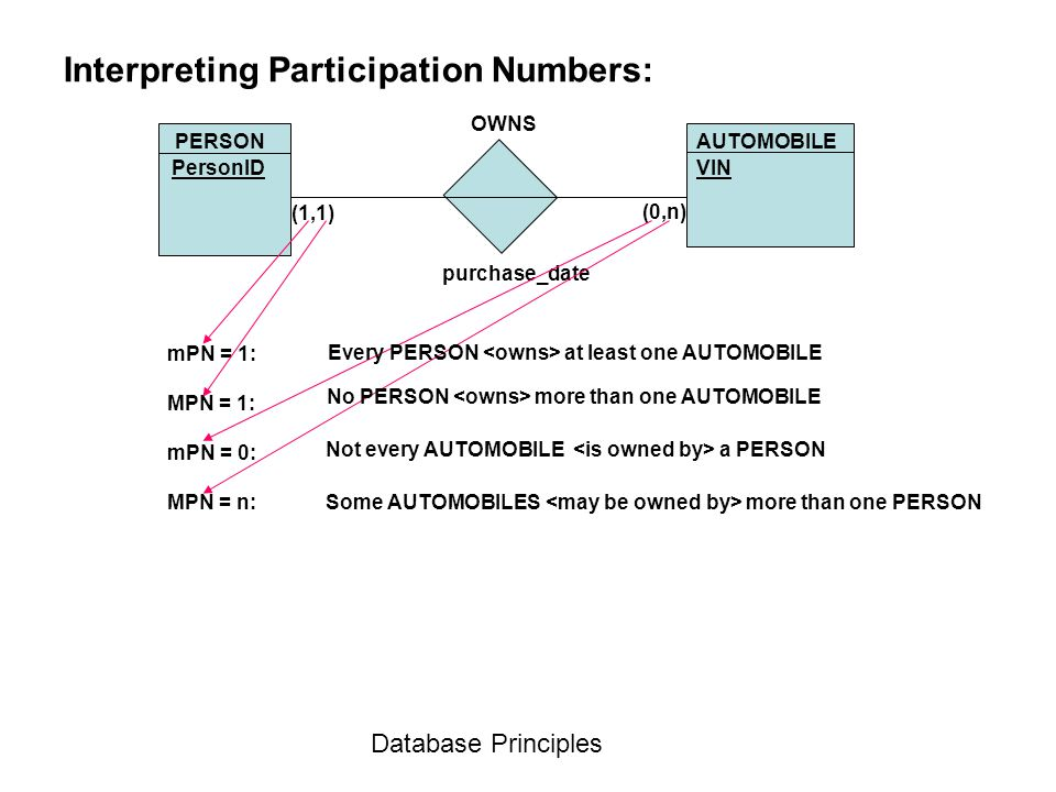 Interpreting Participation Numbers: