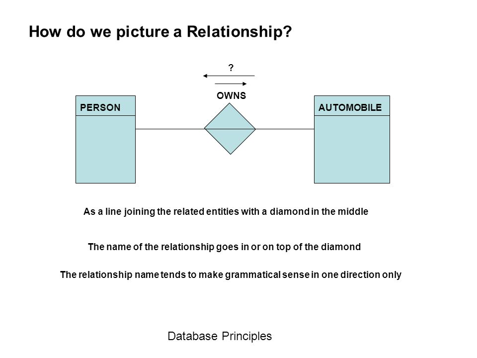 How do we picture a Relationship