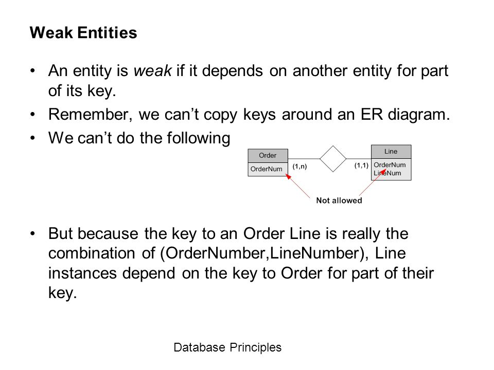 An entity is weak if it depends on another entity for part of its key.