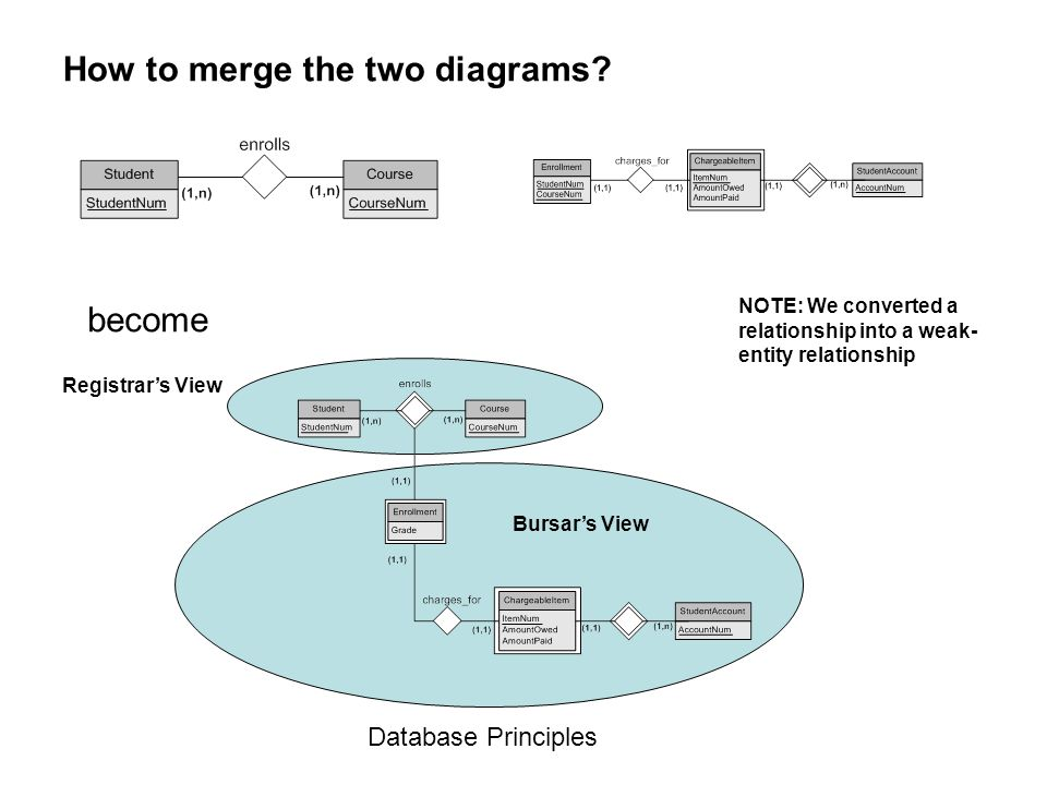 How to merge the two diagrams
