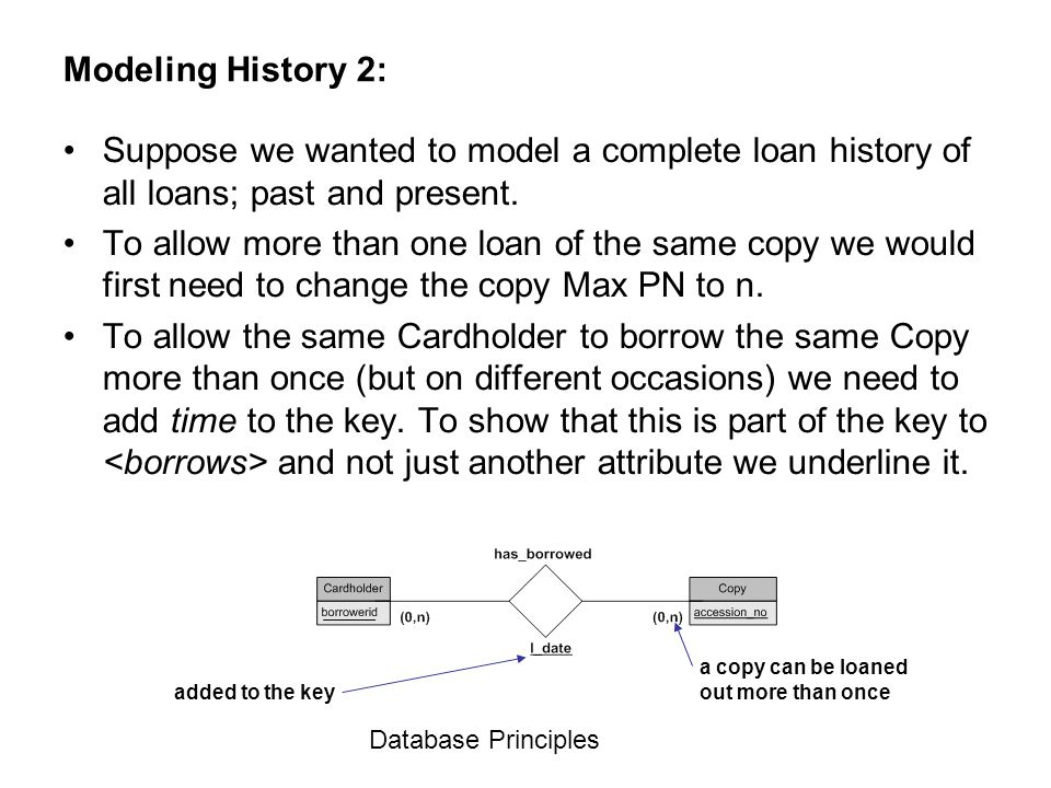 Modeling History 2: Suppose we wanted to model a complete loan history of all loans; past and present.