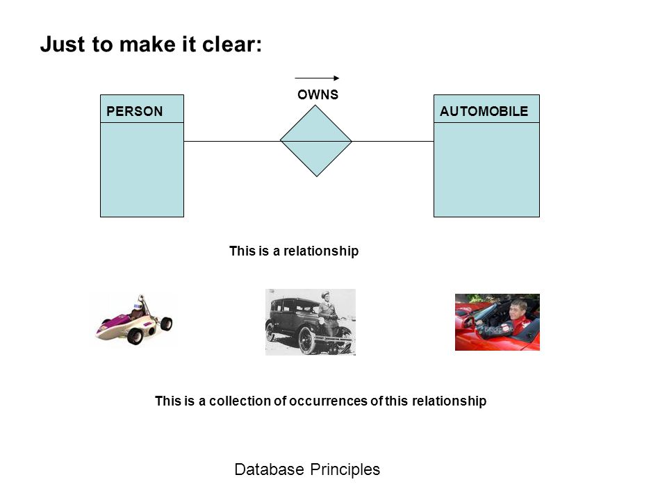Just to make it clear: Database Principles This is a relationship