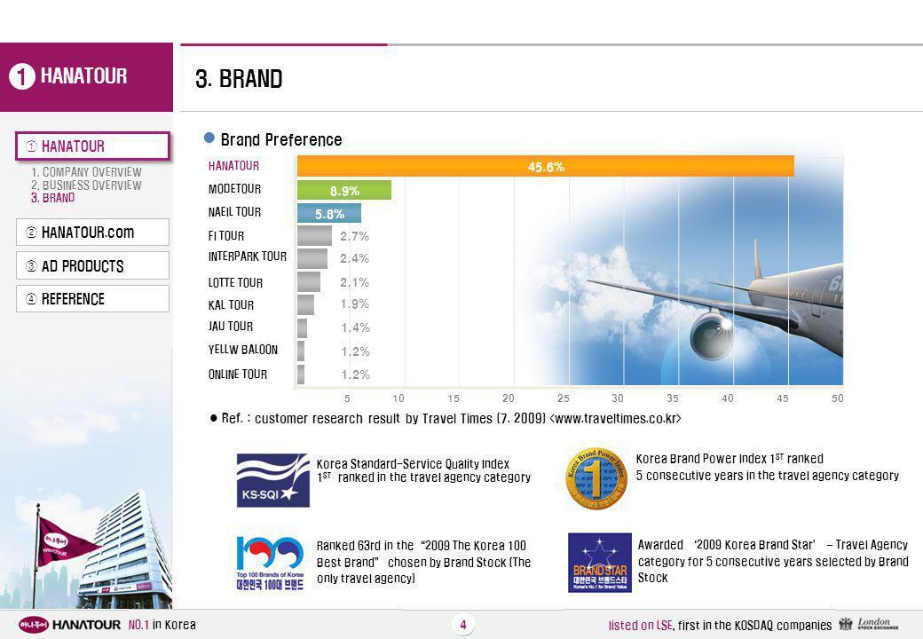 1 3. BRAND HANATOUR Brand Preference ① HANATOUR ② HANATOUR.com