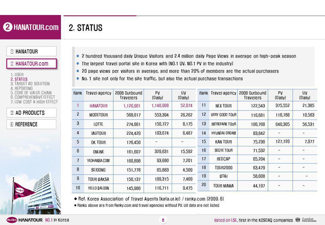 2 2. STATUS HANATOUR.com ① HANATOUR ② HANATOUR.com ③ AD PRODUCTS