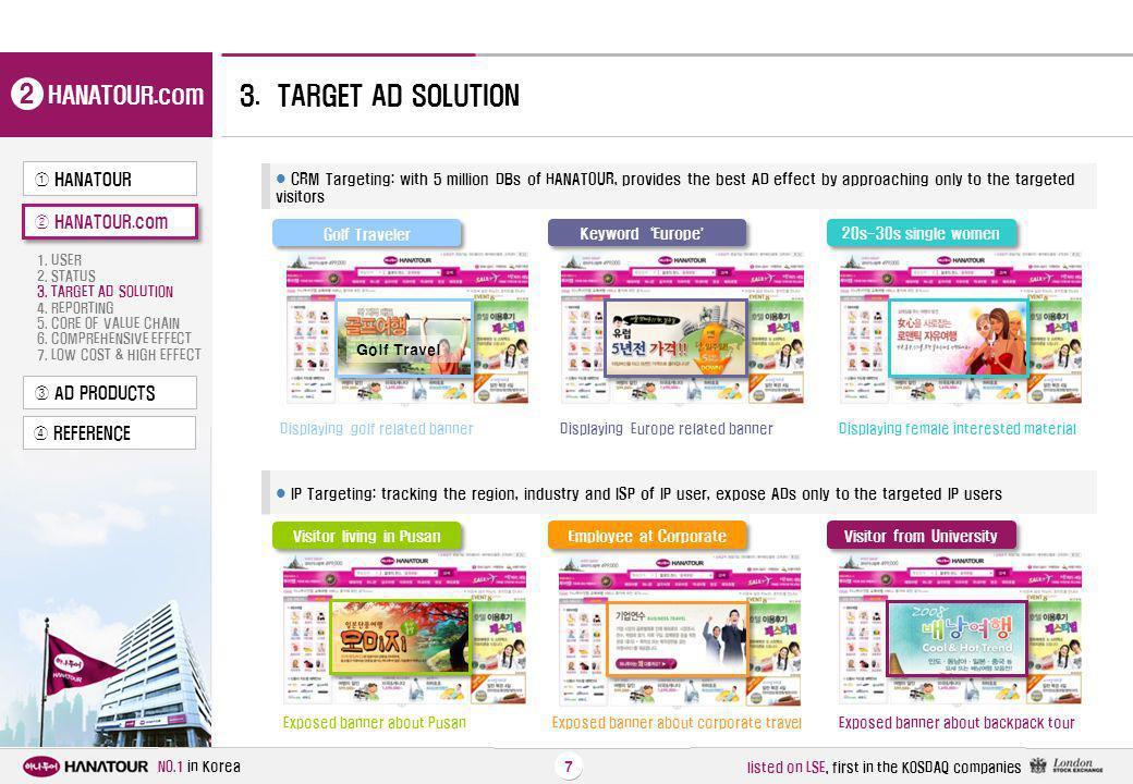 2 3. TARGET AD SOLUTION HANATOUR.com ① HANATOUR ② HANATOUR.com