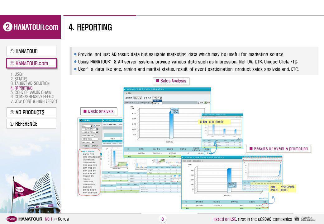 2 4. REPORTING HANATOUR.com ① HANATOUR ② HANATOUR.com ③ AD PRODUCTS