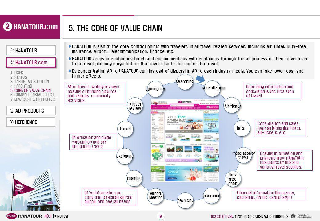 2 5. THE CORE OF VALUE CHAIN HANATOUR.com ① HANATOUR ② HANATOUR.com