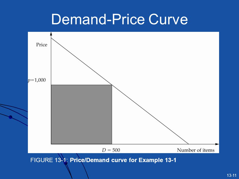 Demand-Price Curve FIGURE 13-1: Price/Demand curve for Example 13-1