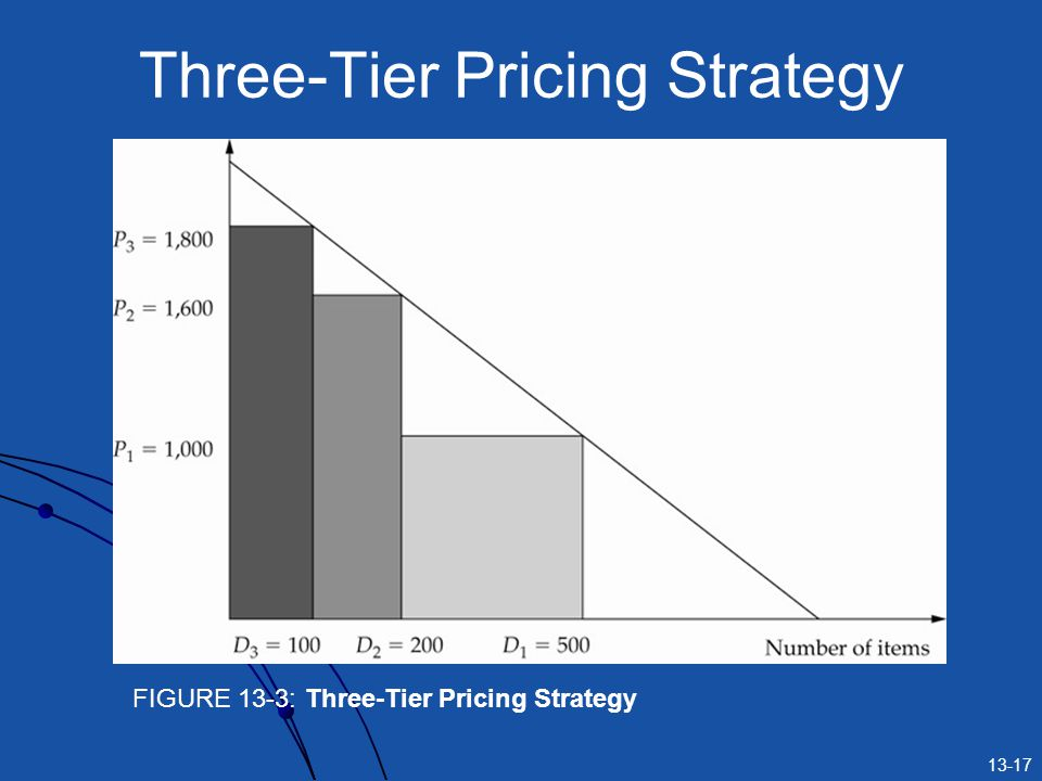 Three-Tier Pricing Strategy
