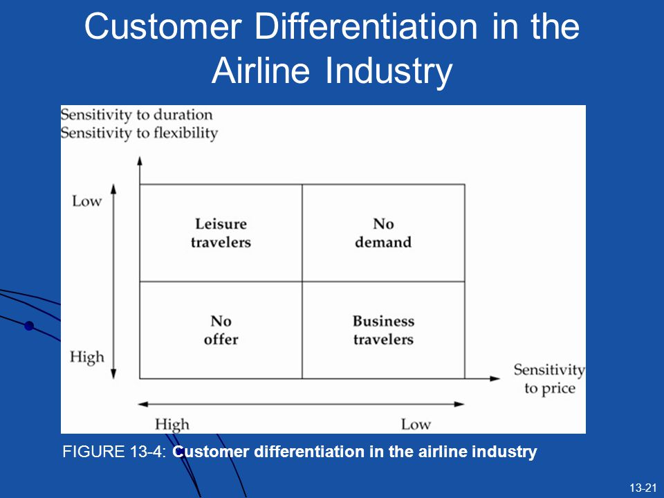 Customer Differentiation in the Airline Industry