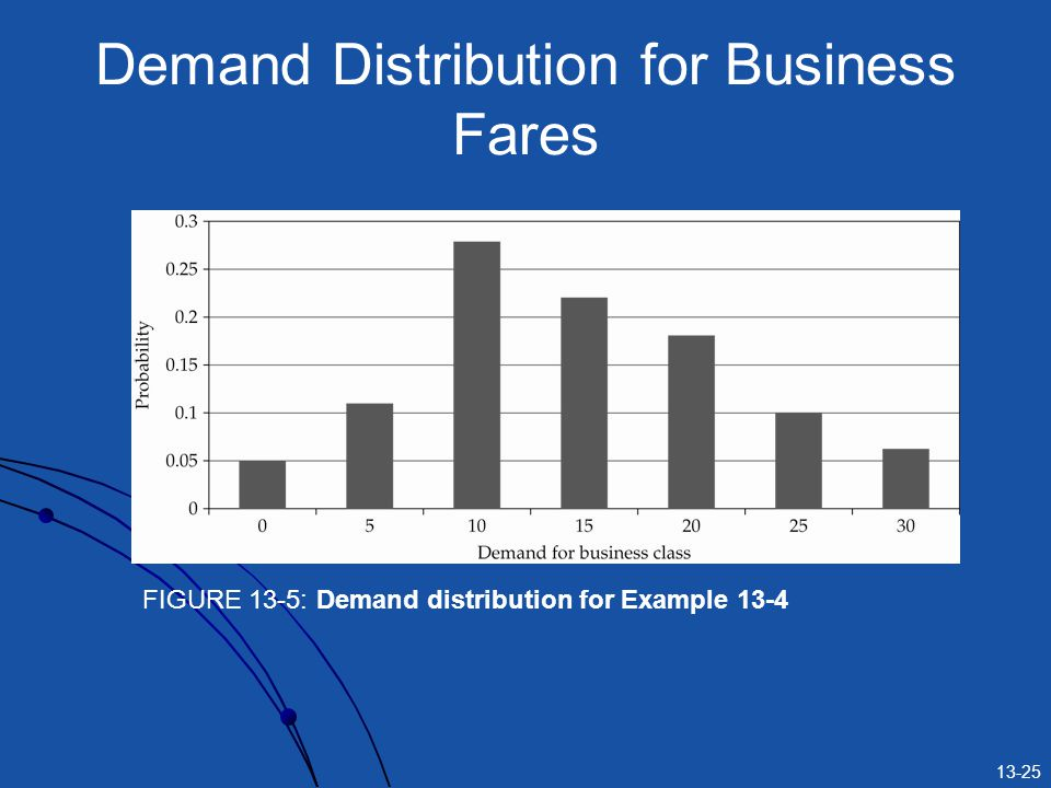 Demand Distribution for Business Fares