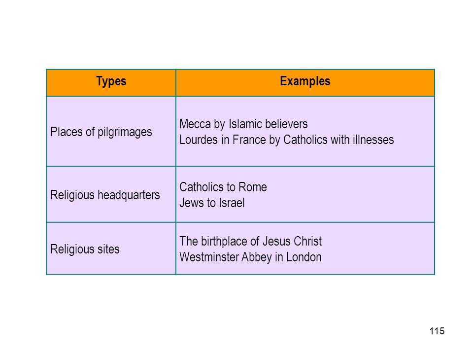 Types Examples. Places of pilgrimages. Mecca by Islamic believers. Lourdes in France by Catholics with illnesses.