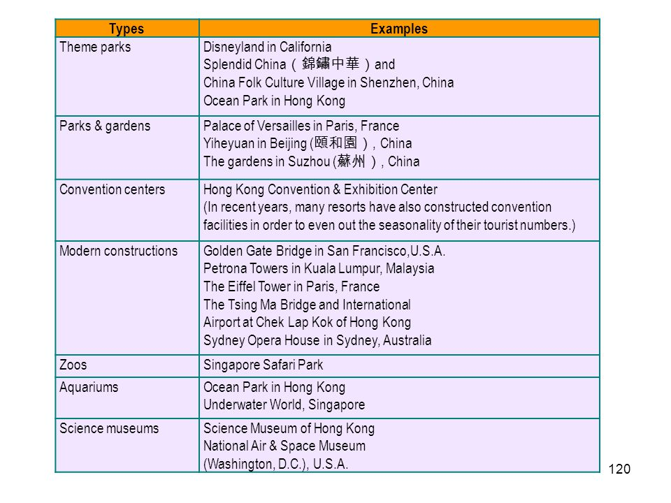 Types Examples. Theme parks. Disneyland in California. Splendid China(錦鏽中華)and. China Folk Culture Village in Shenzhen, China.