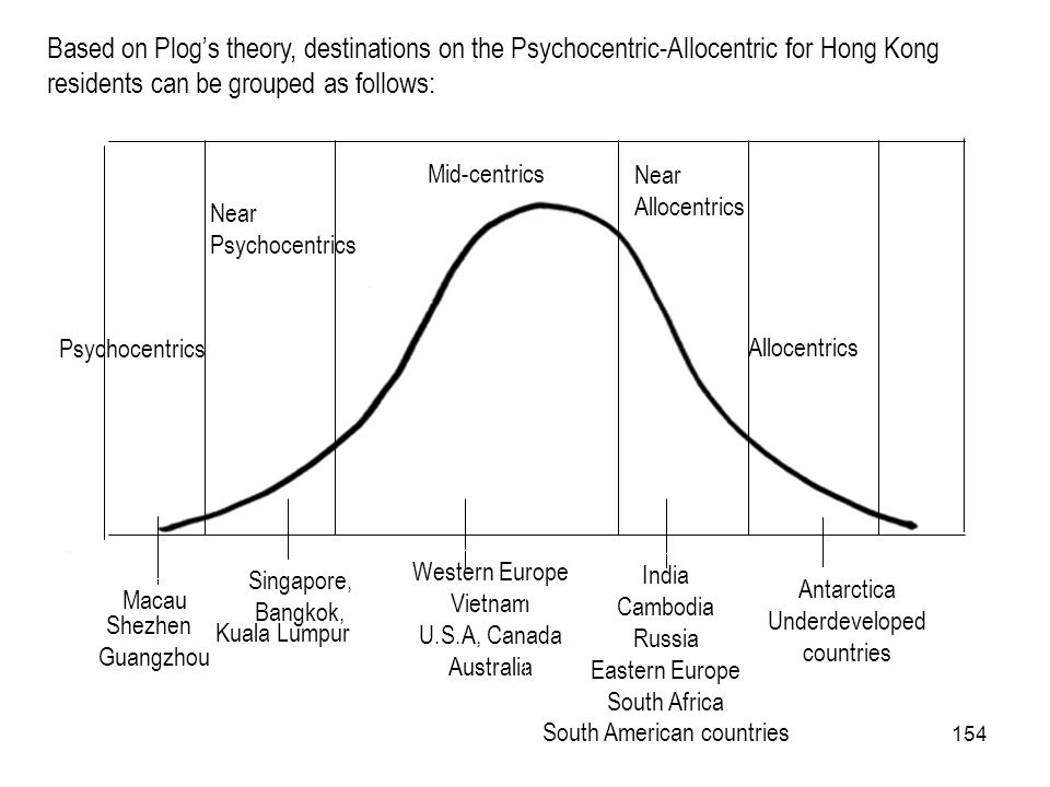 Based on Plog's theory, destinations on the Psychocentric-Allocentric for Hong Kong residents can be grouped as follows: