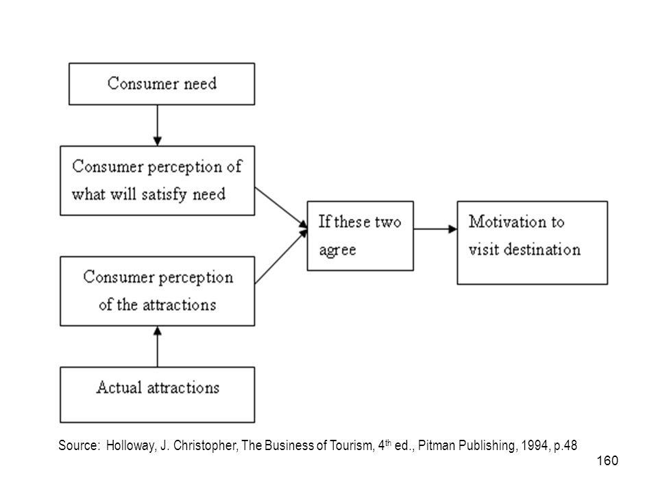 Source: Holloway, J. Christopher, The Business of Tourism, 4th ed