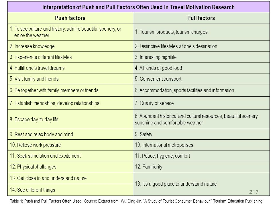 Interpretation of Push and Pull Factors Often Used in Travel Motivation Research