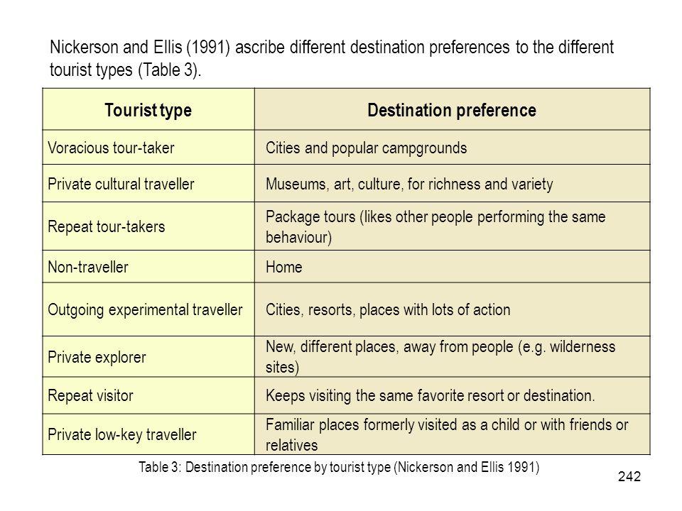 Destination preference