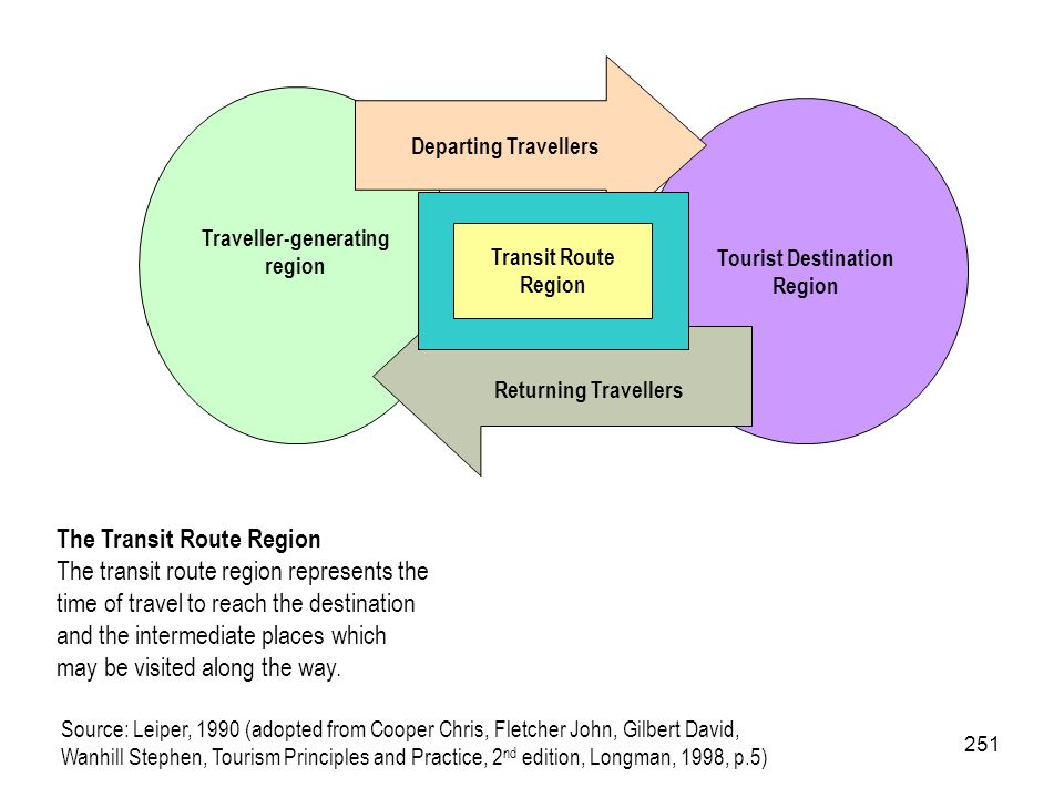 Traveller-generating region Tourist Destination Region