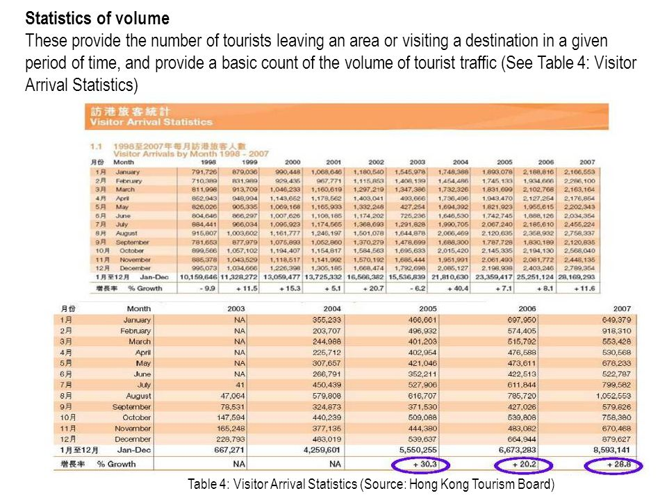 Statistics of volume