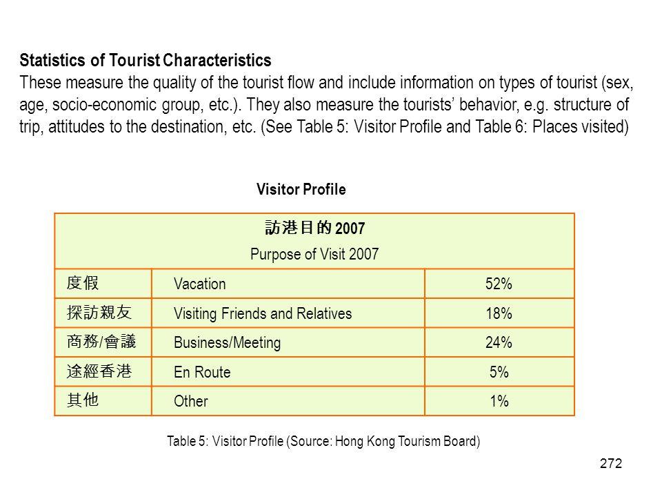 Statistics of Tourist Characteristics