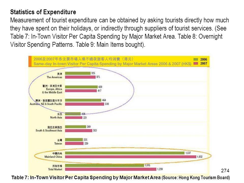 Statistics of Expenditure